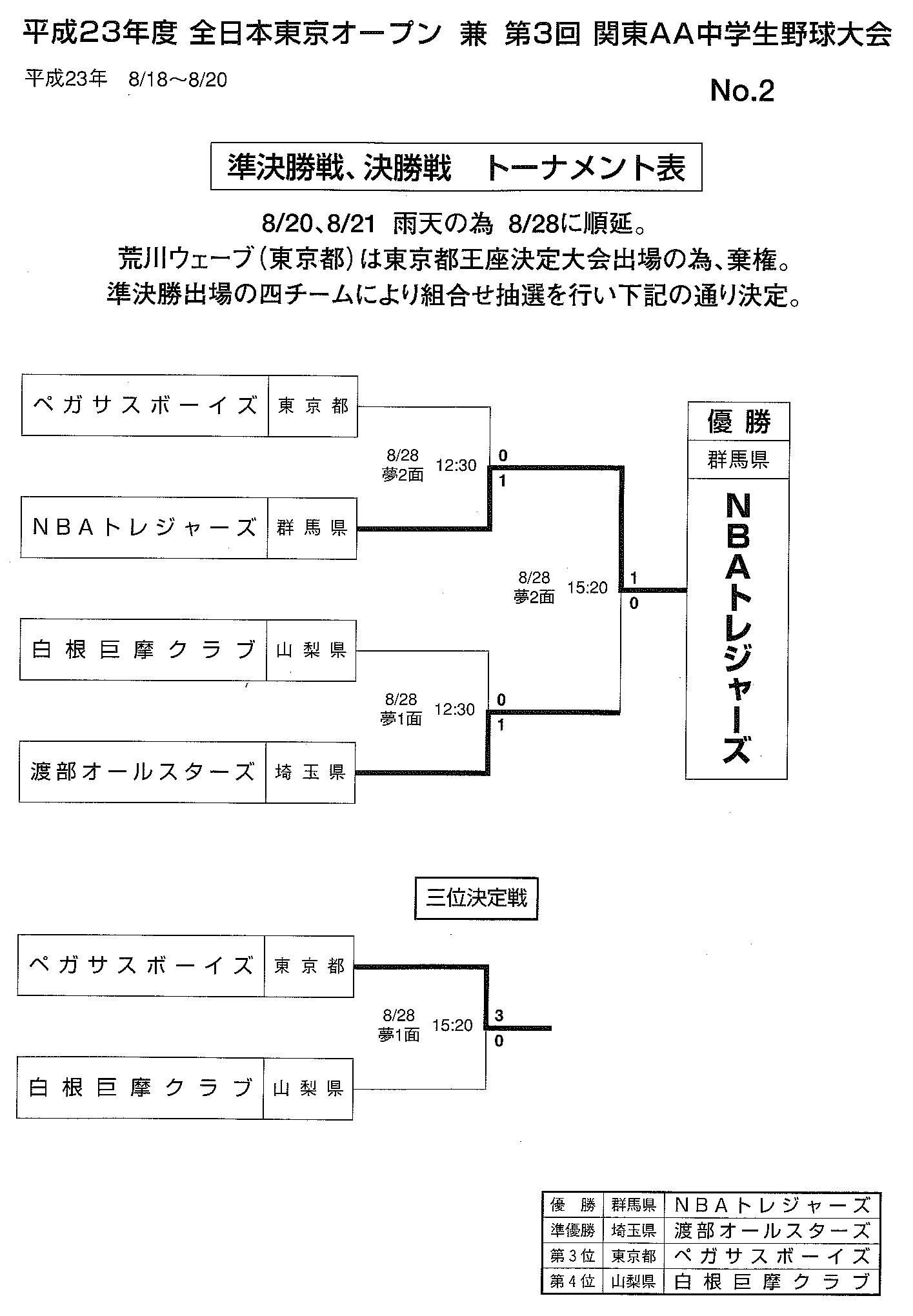 第1回 東京オープン トーナメント表 02