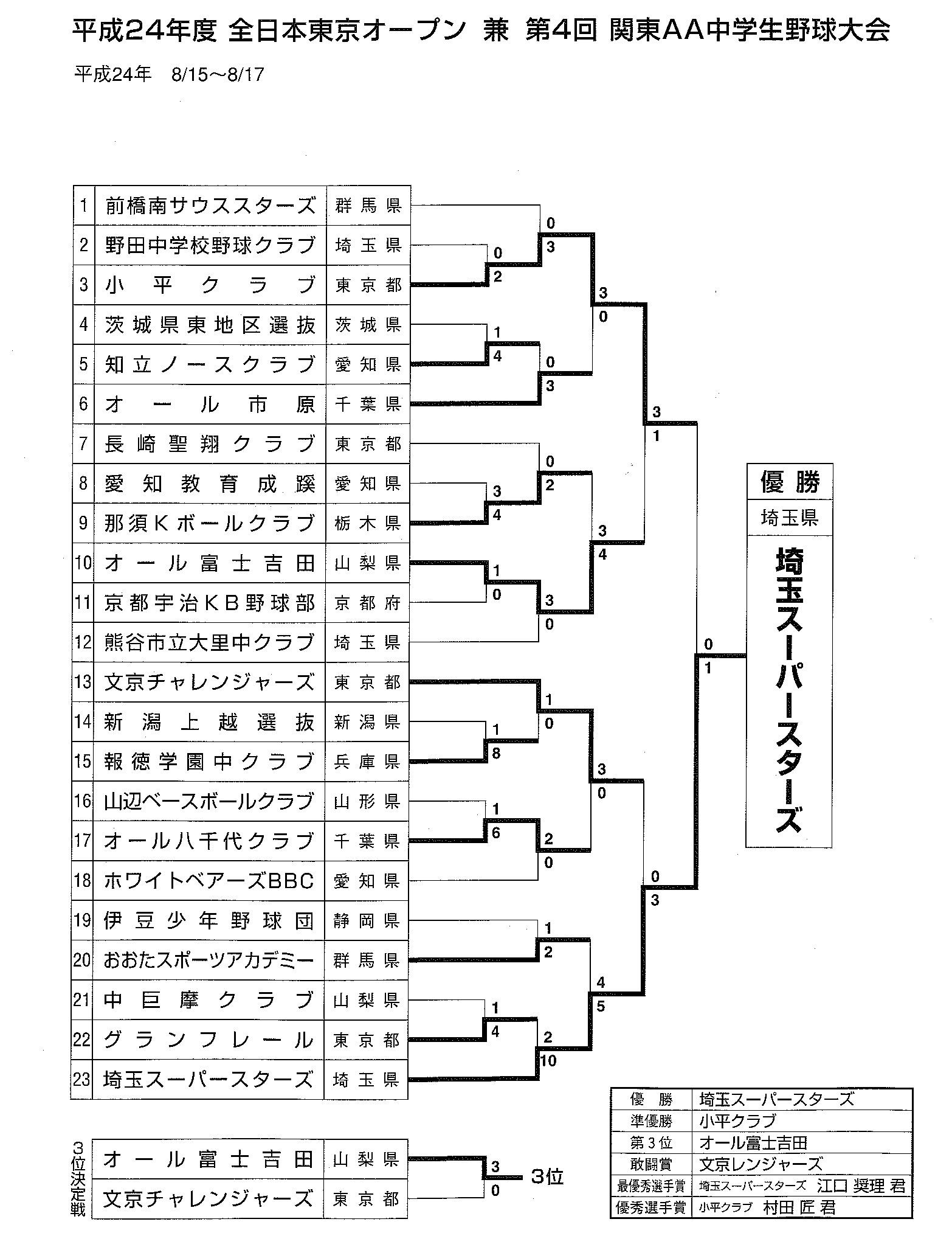 第2回 東京オープン トーナメント表
